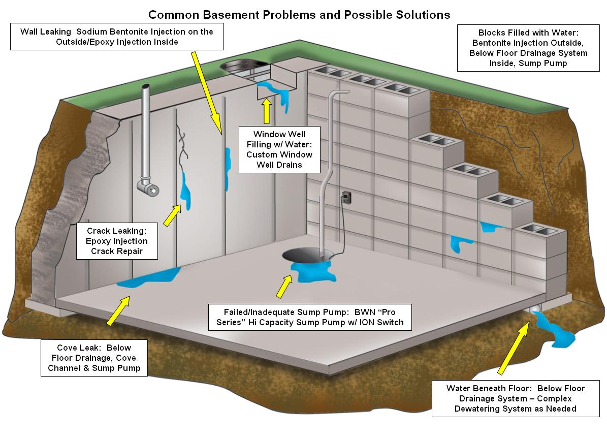 Affordable Basement Waterproofing reviews | 2710 Mountain Rd - Pasadena MD